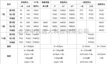 M212927涂层测厚仪 型号:bb1-PosiTector 6000 FNSI库号:M212927