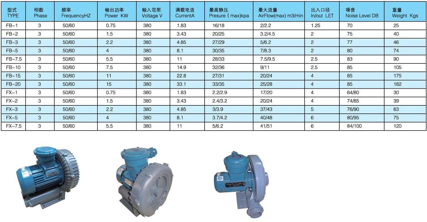 fb-3-防爆鼓风机型号选定-上海与鑫机电科技有限公司