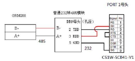 欧姆龙PLC无线通讯模块 欧姆龙PLC无线通讯模块介绍 长沙聚控欧姆龙PLC无线通讯模块通过RS485端口和欧姆龙PLC通讯,并将通讯数据通过GPRS网络发送到因特网,实现组态软件对PLC的远程无线控制,远程报警,远程维护等。   长沙聚控欧姆龙PLC无线通讯模块结合GPRS、短信、电话三种通讯方式,彻底解决了传统GPRS模块的不稳定性问题,即使GPRS网络中断,还可以借助短信或电话的形式,实现和欧姆龙PLC无线通讯、短信控制、短信查询、短信报警,以及电话报警。    长沙聚控提供免费上位机组态软件(也可