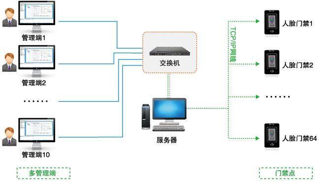 门点监控,双摄像头模组中的彩色摄像头可以直接接入cctv系统进行直接