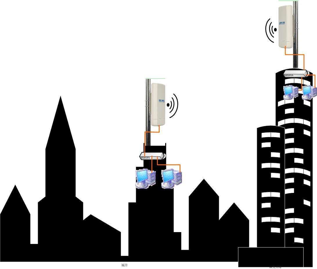城区宽带无线传输 无线网桥传输网络信号